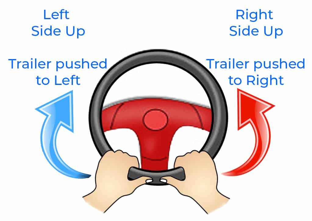 backing up a trailer steering wheel hand placement